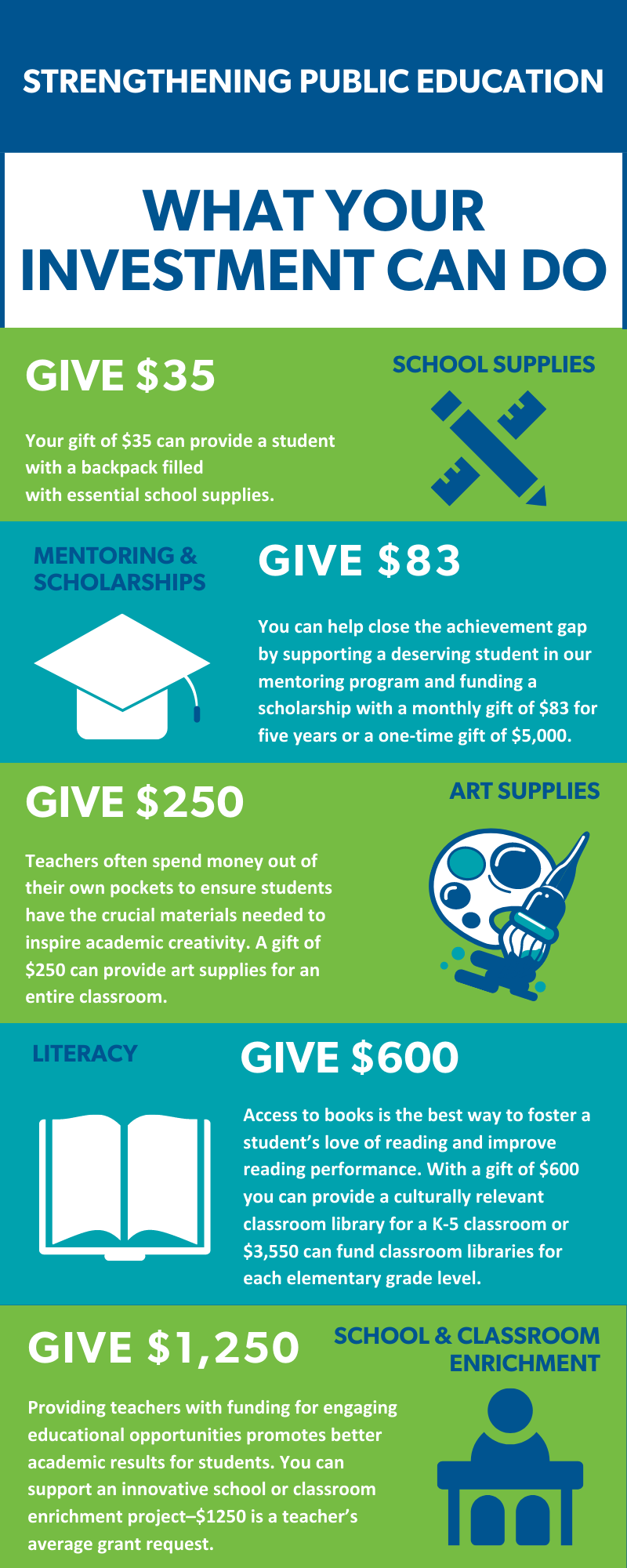 Hillsborough Education Foundation What Your Investment Can Do infographic